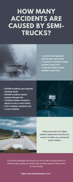 How Many Accidents are Caused by Semi-Trucks infographic